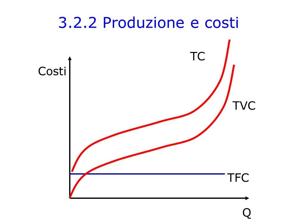 3.2.2 Produzione e costi TC Costi Q TVC TFC