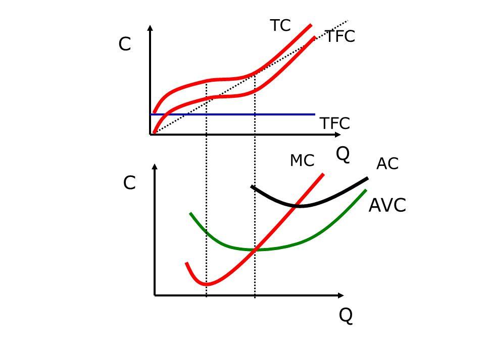 C Q TFC TC MC AC C Q AVC