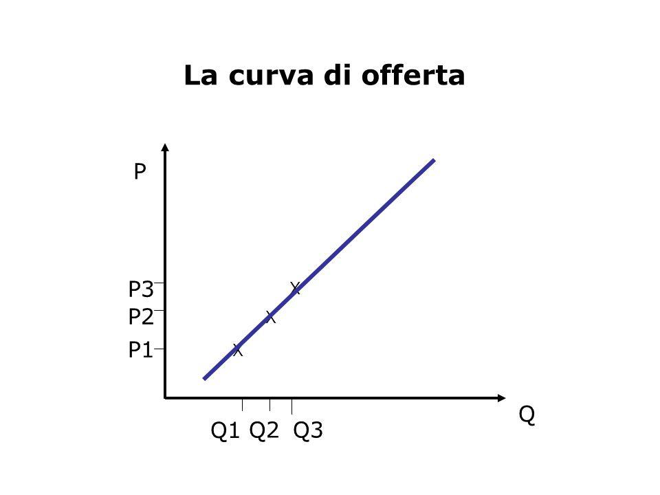 La curva di offerta P Q Q1 Q2 Q3 P1 P2 P3 X X X