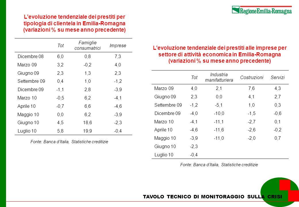 L'evoluzione tendenziale dei prestiti per tipologia di clientela in Emilia-Romagna (variazioni % su mese anno precedente)