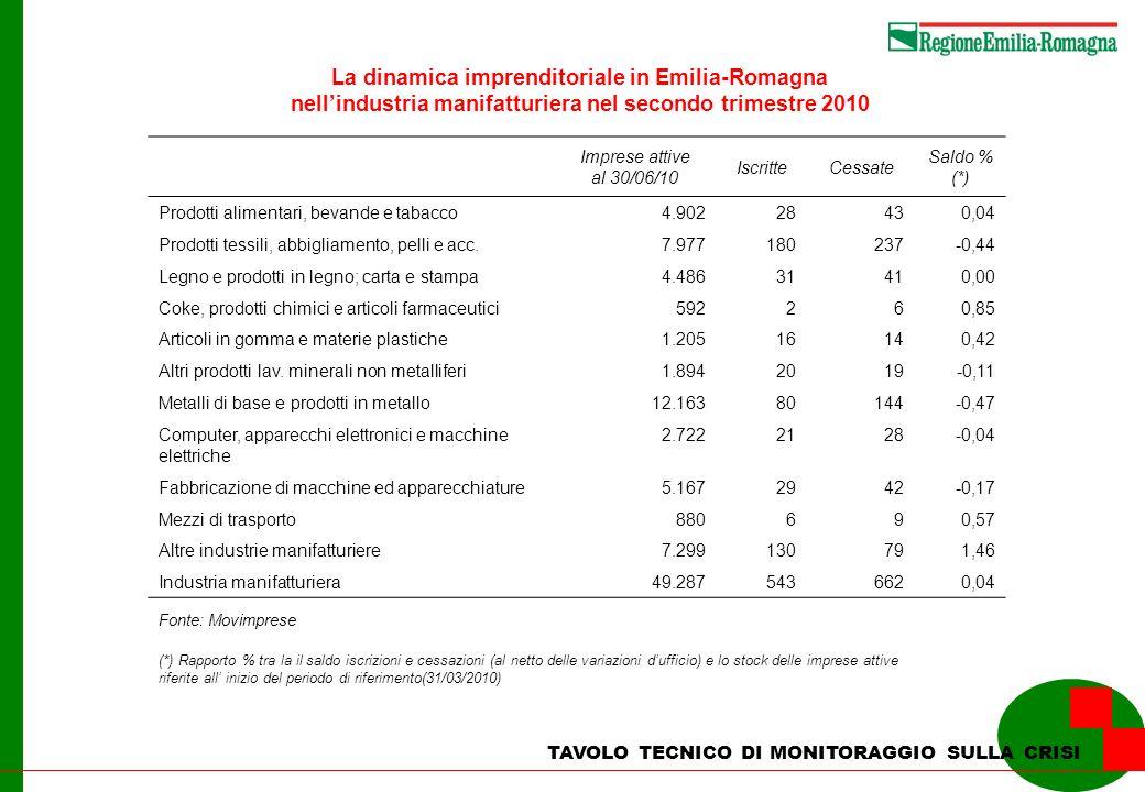 La dinamica imprenditoriale in Emilia-Romagna