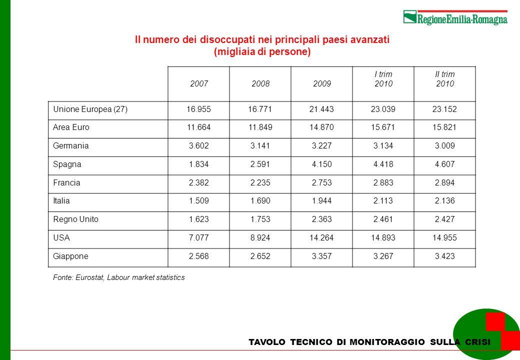 Il numero dei disoccupati nei principali paesi avanzati