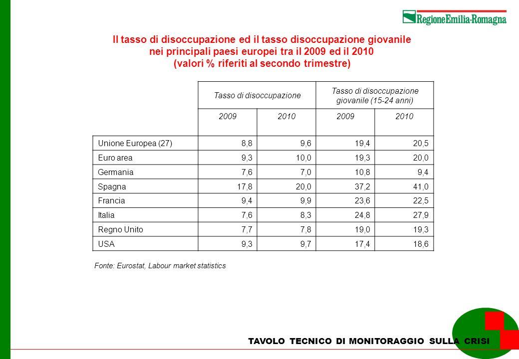 Il tasso di disoccupazione ed il tasso disoccupazione giovanile