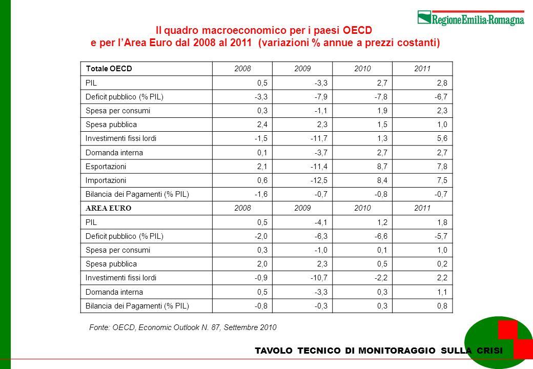 Il quadro macroeconomico per i paesi OECD