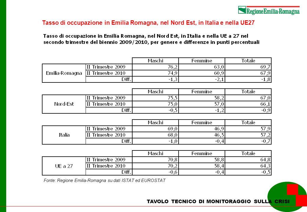 Tasso di occupazione in Emilia Romagna, nel Nord Est, in Italia e nella UE27