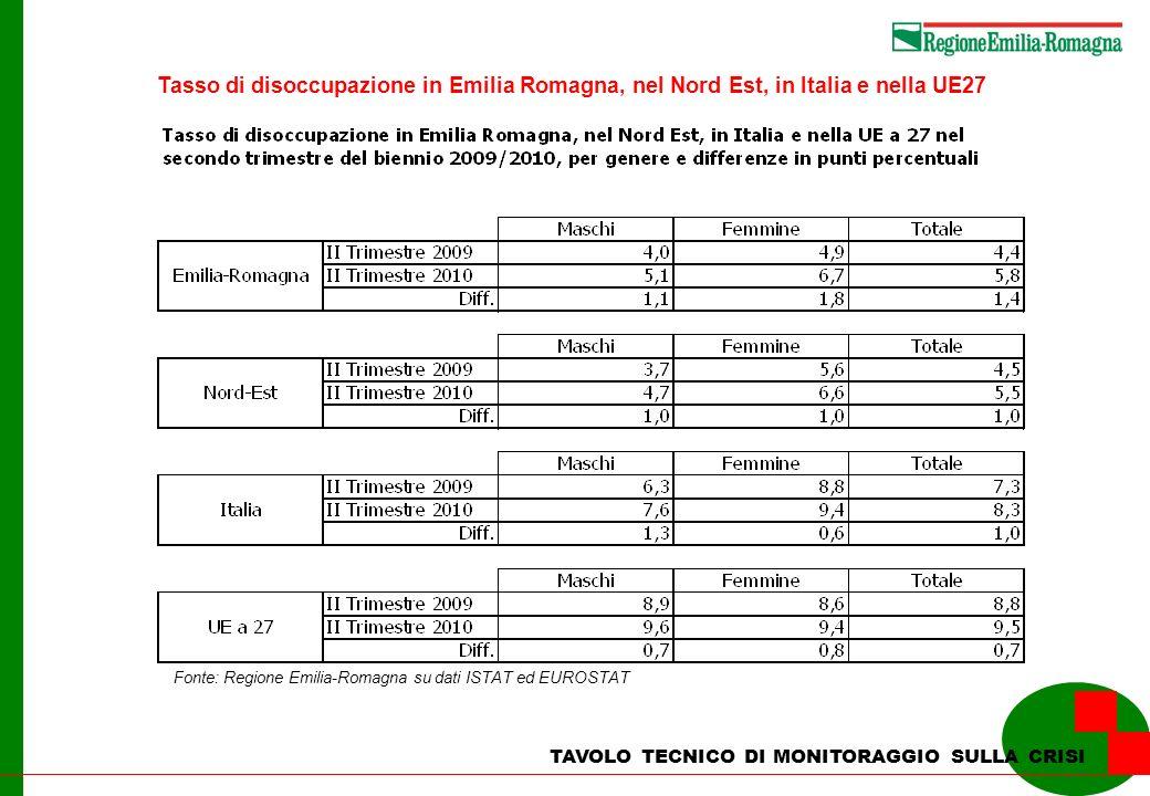Tasso di disoccupazione in Emilia Romagna, nel Nord Est, in Italia e nella UE27