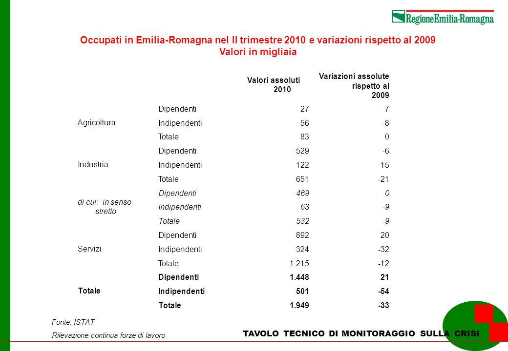 Occupati in Emilia-Romagna nel II trimestre 2010 e variazioni rispetto al 2009