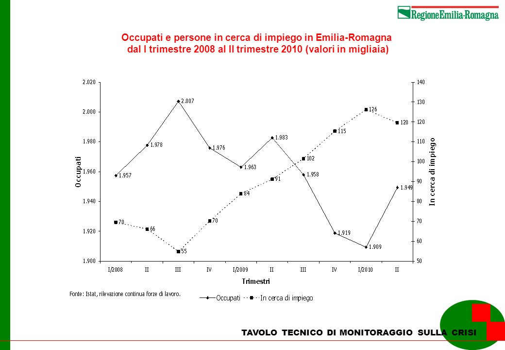 Occupati e persone in cerca di impiego in Emilia-Romagna