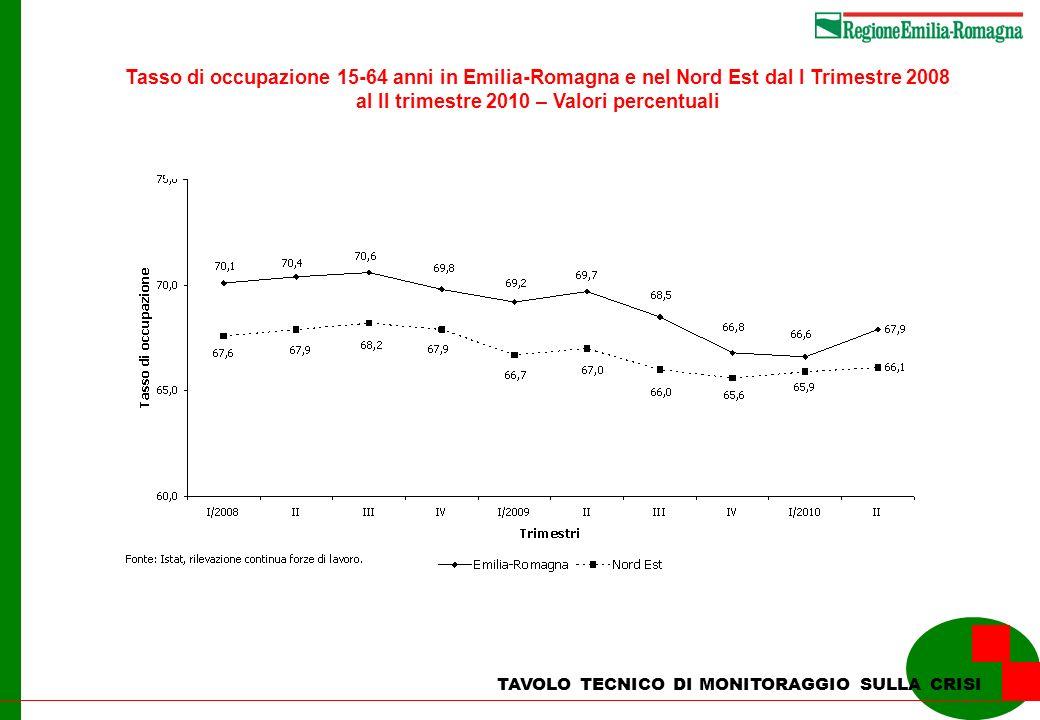 al II trimestre 2010 – Valori percentuali