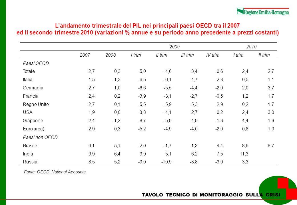 L'andamento trimestrale del PIL nei principali paesi OECD tra il 2007