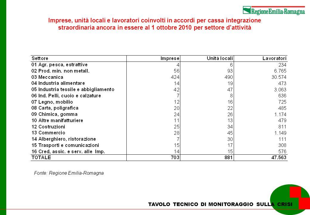 Imprese, unità locali e lavoratori coinvolti in accordi per cassa integrazione straordinaria ancora in essere al 1 ottobre 2010 per settore d'attività
