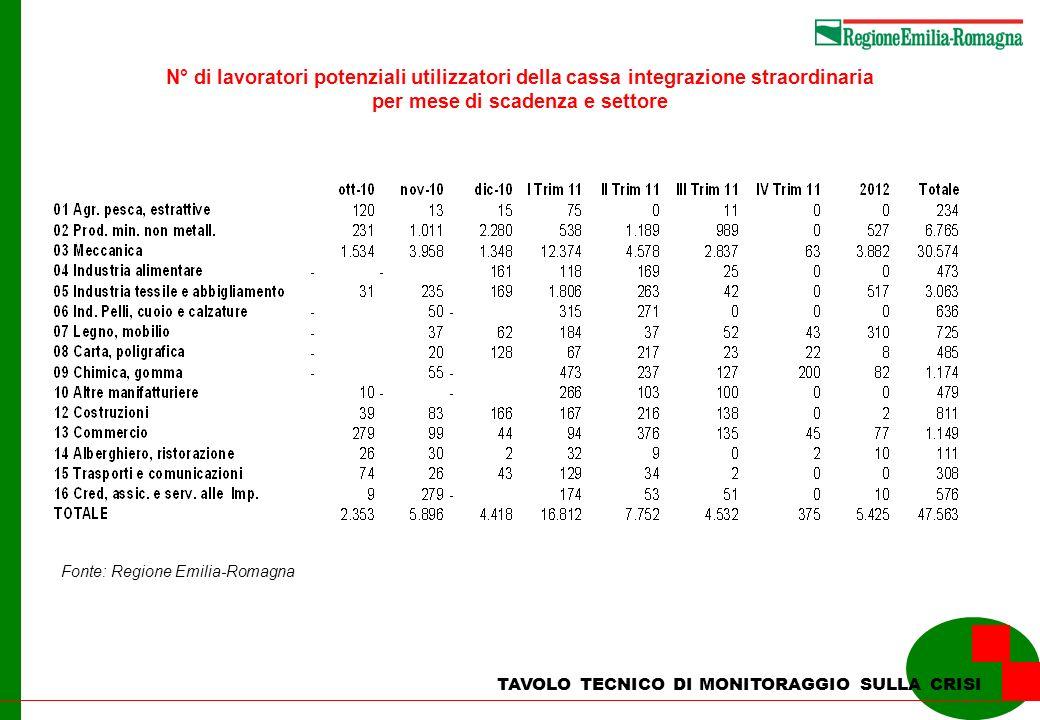 N° di lavoratori potenziali utilizzatori della cassa integrazione straordinaria per mese di scadenza e settore