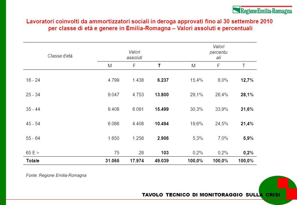 Lavoratori coinvolti da ammortizzatori sociali in deroga approvati fino al 30 settembre 2010 per classe di età e genere in Emilia-Romagna – Valori assoluti e percentuali