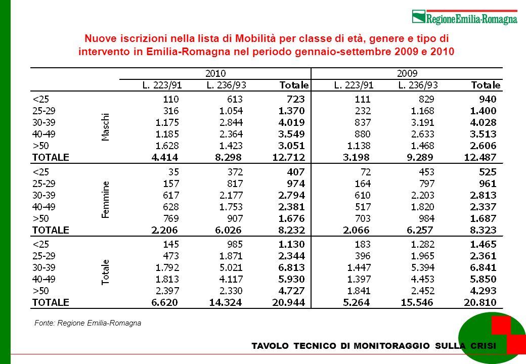 Nuove iscrizioni nella lista di Mobilità per classe di età, genere e tipo di intervento in Emilia-Romagna nel periodo gennaio-settembre 2009 e 2010