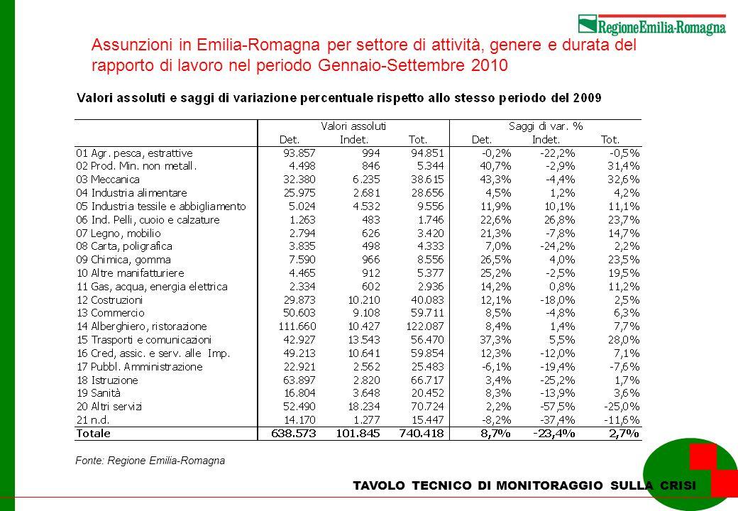 Assunzioni in Emilia-Romagna per settore di attività, genere e durata del rapporto di lavoro nel periodo Gennaio-Settembre 2010