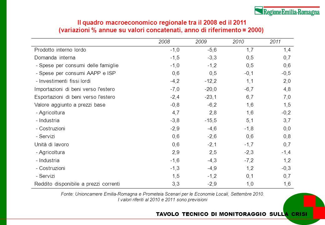 Il quadro macroeconomico regionale tra il 2008 ed il 2011