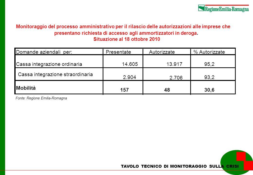 Domande aziendali per: Presentate Autorizzate % Autorizzate