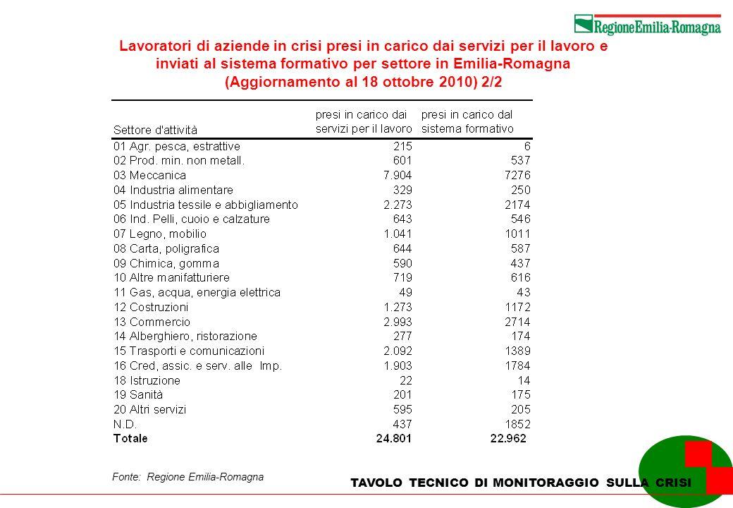 Lavoratori di aziende in crisi presi in carico dai servizi per il lavoro e inviati al sistema formativo per settore in Emilia-Romagna (Aggiornamento al 18 ottobre 2010) 2/2