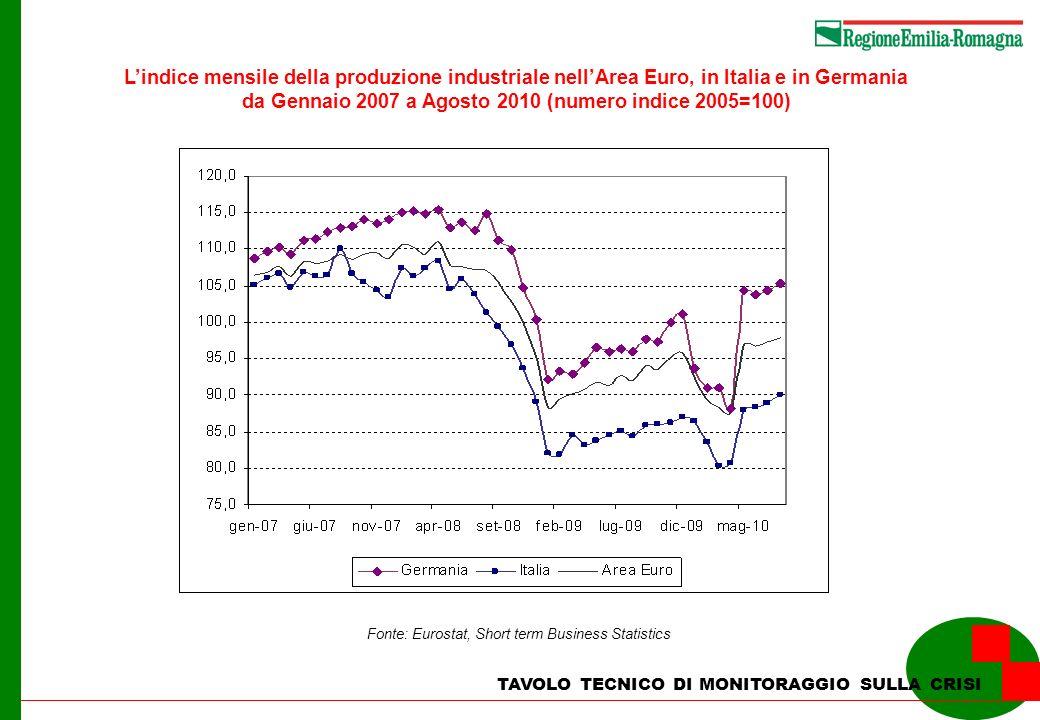 L'indice mensile della produzione industriale nell'Area Euro, in Italia e in Germania da Gennaio 2007 a Agosto 2010 (numero indice 2005=100)