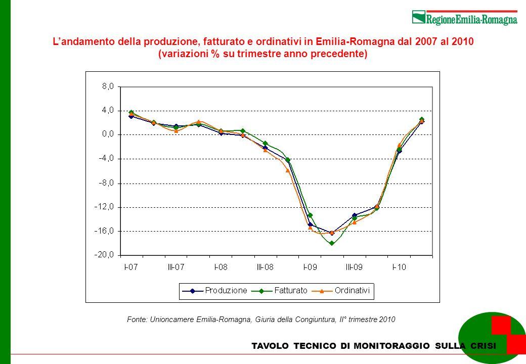 L'andamento della produzione, fatturato e ordinativi in Emilia-Romagna dal 2007 al 2010 (variazioni % su trimestre anno precedente)
