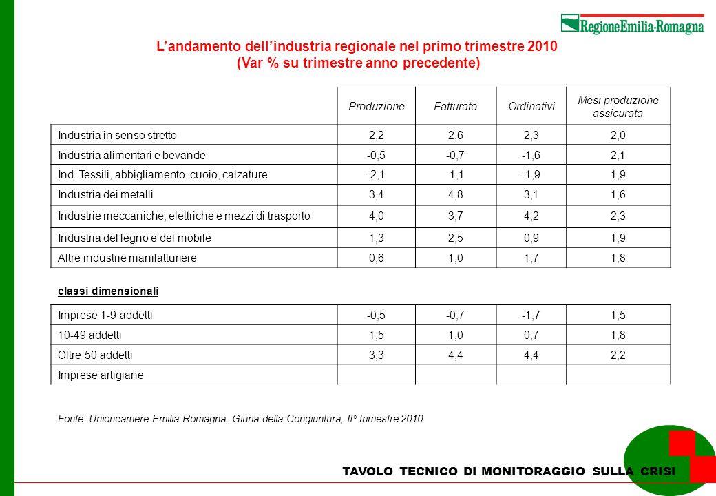 L'andamento dell'industria regionale nel primo trimestre 2010