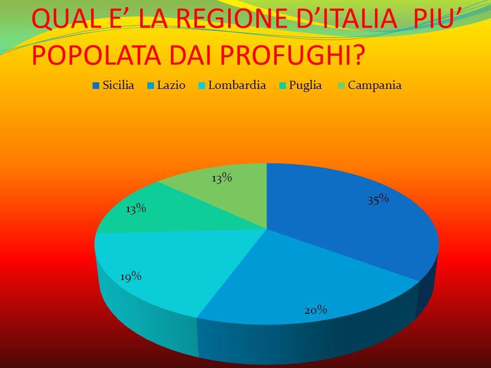 QUAL E' LA REGIONE D'ITALIA PIU' POPOLATA DAI PROFUGHI