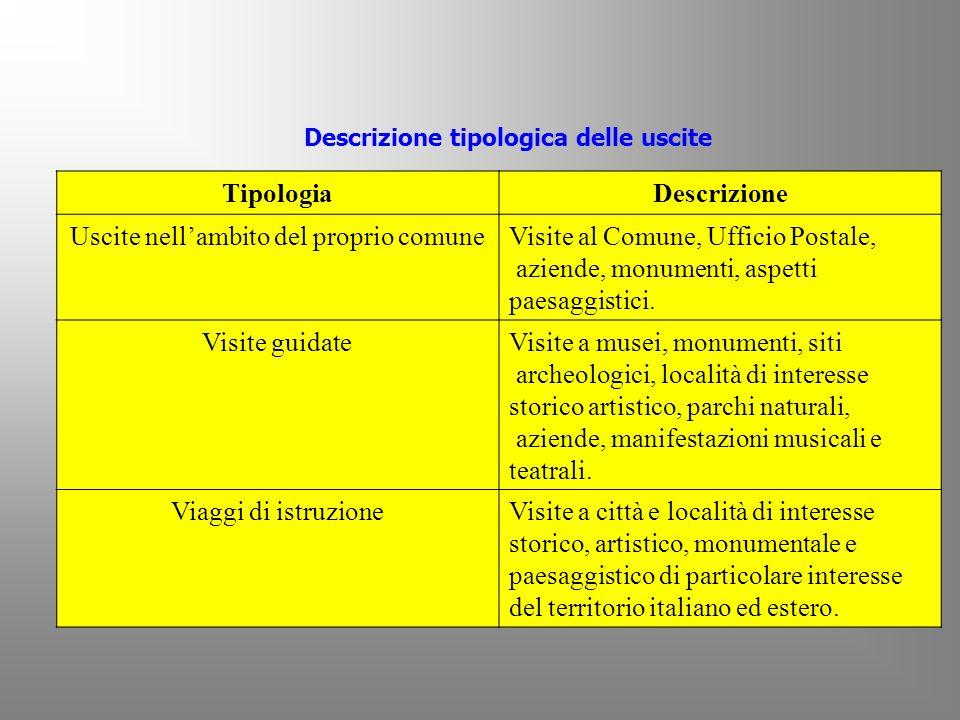 Descrizione tipologica delle uscite