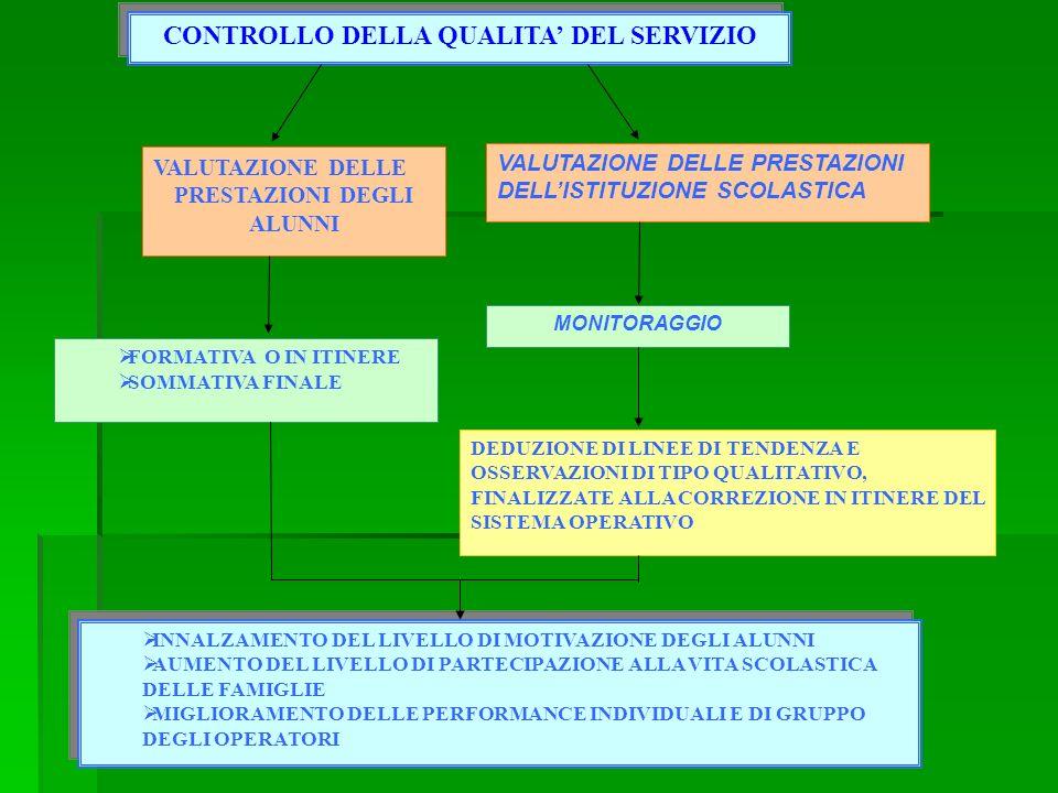 CONTROLLO DELLA QUALITA' DEL SERVIZIO PRESTAZIONI DEGLI ALUNNI