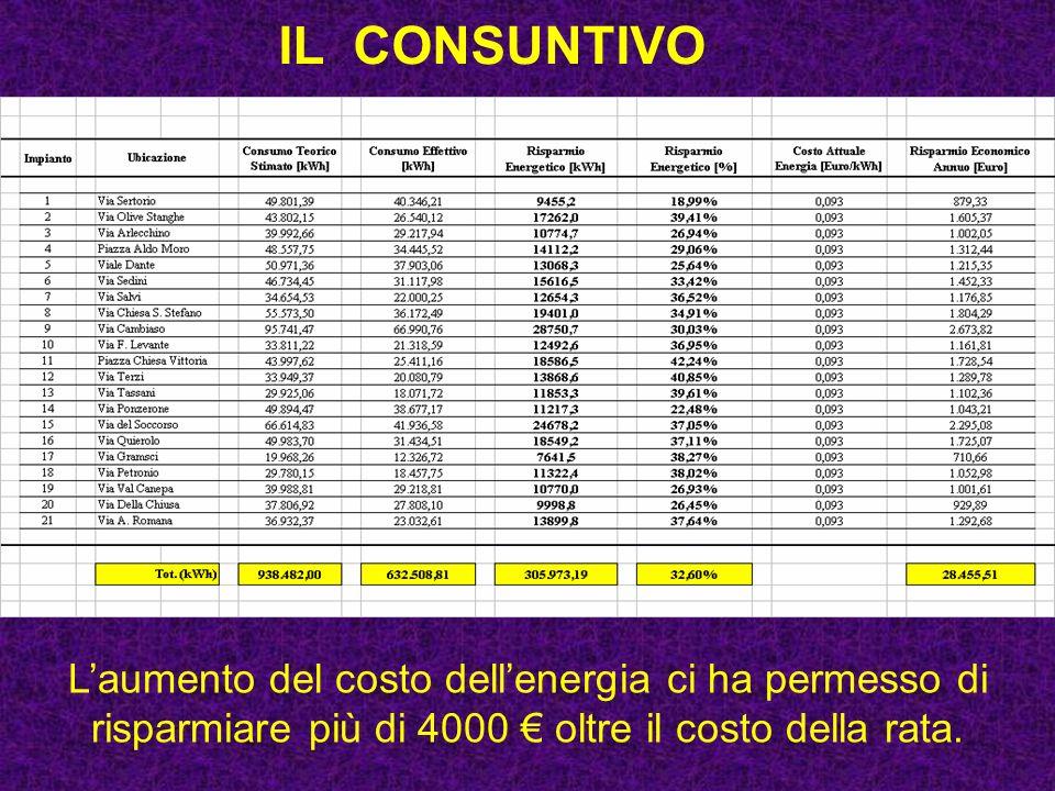 IL CONSUNTIVO L'aumento del costo dell'energia ci ha permesso di risparmiare più di 4000 € oltre il costo della rata.