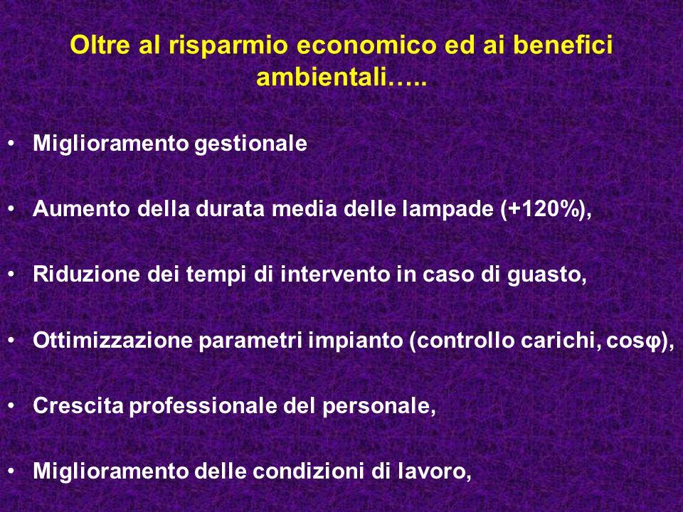 Oltre al risparmio economico ed ai benefici ambientali…..