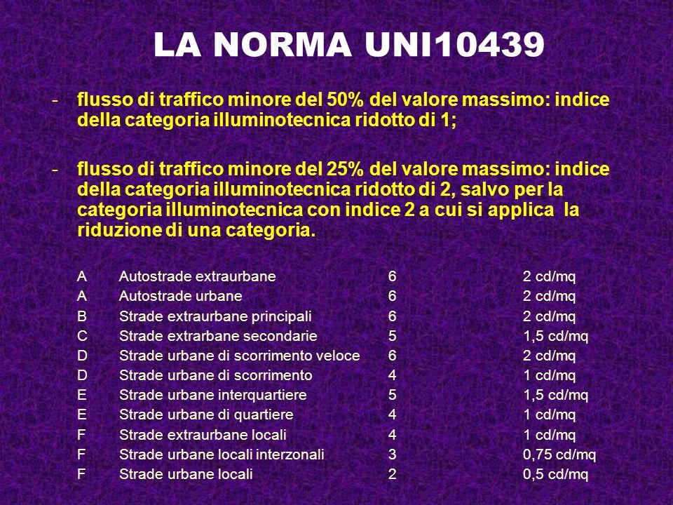 LA NORMA UNI10439flusso di traffico minore del 50% del valore massimo: indice della categoria illuminotecnica ridotto di 1;
