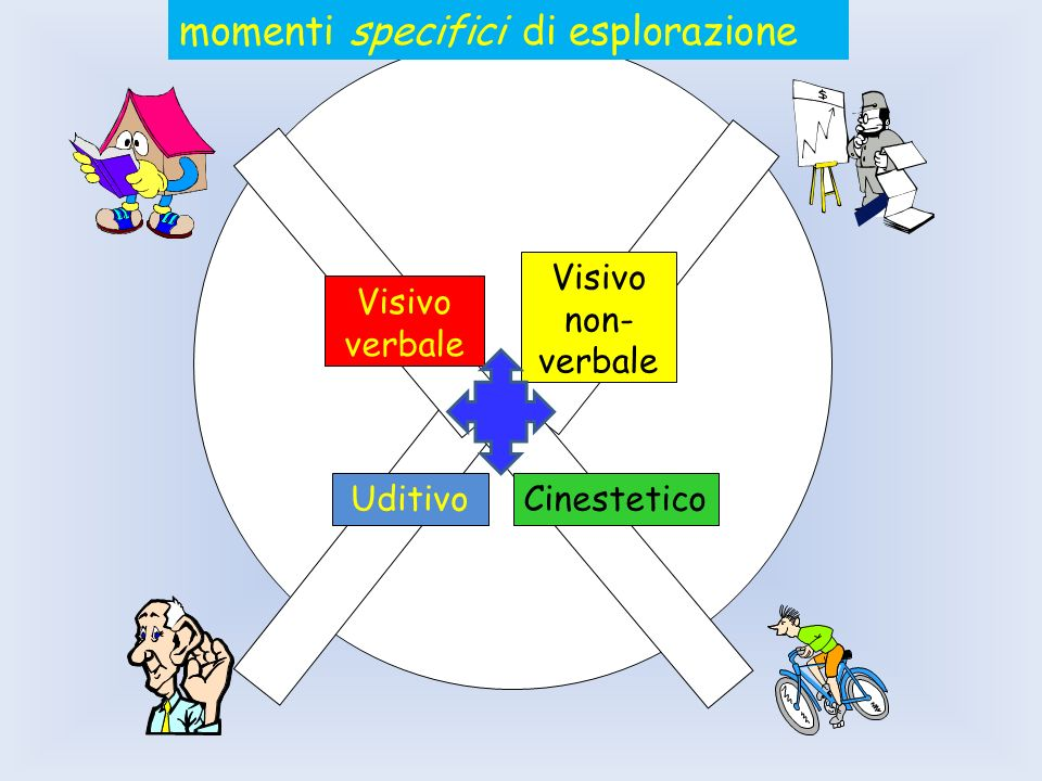 momenti specifici di esplorazione