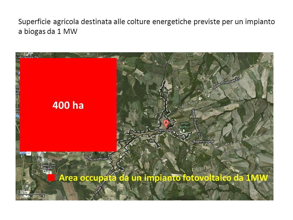 400 ha Area occupata da un impianto fotovoltaico da 1MW