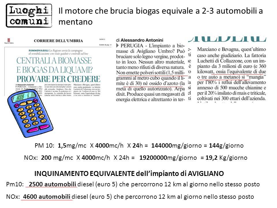 Il motore che brucia biogas equivale a 2-3 automobili a mentano