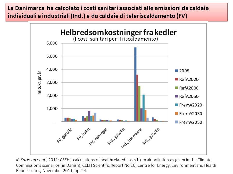 La Danimarca ha calcolato i costi sanitari associati alle emissioni da caldaie individuali e industriali (Ind.) e da caldaie di teleriscaldamento (FV)