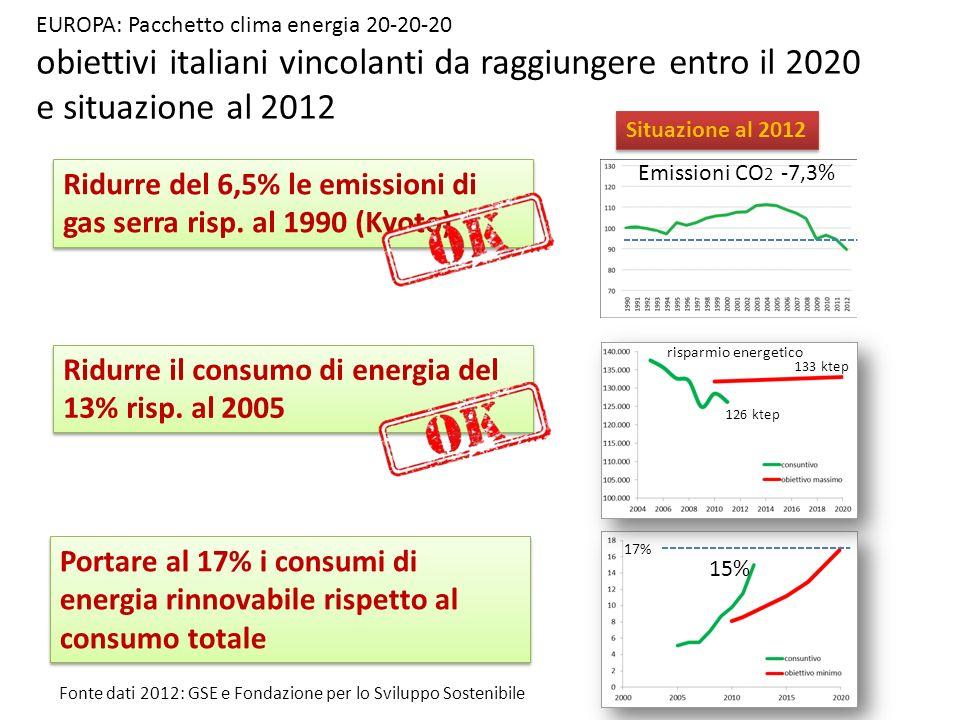 obiettivi italiani vincolanti da raggiungere entro il 2020