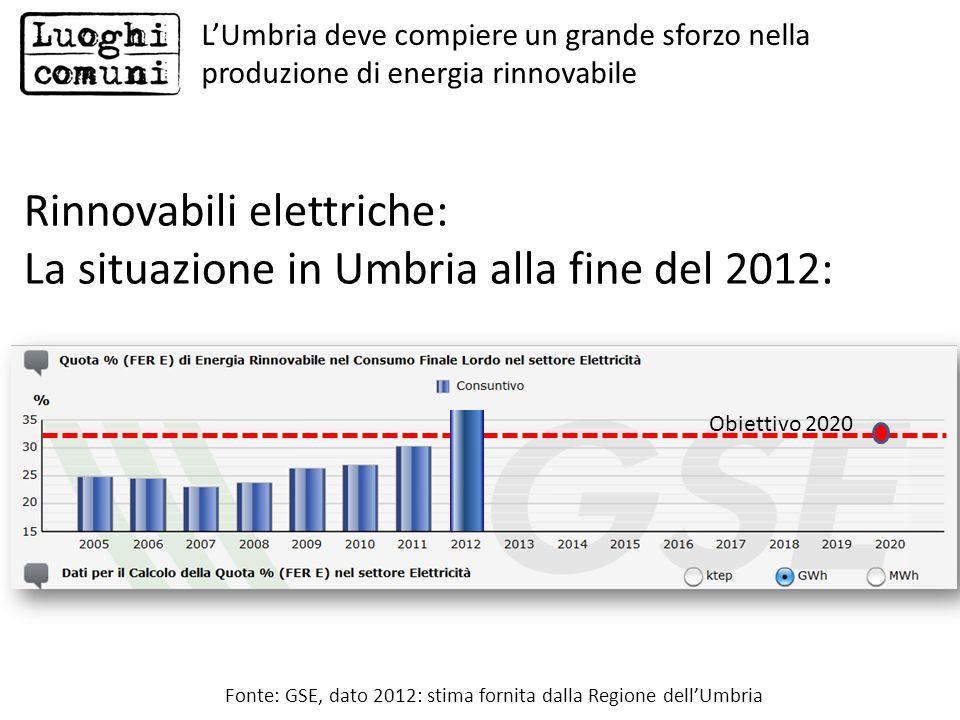 Rinnovabili elettriche: La situazione in Umbria alla fine del 2012: