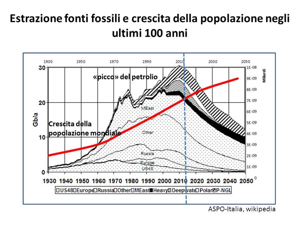 ASPO-Italia, wikipedia