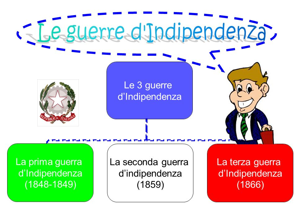 Le guerre d Indipendenza