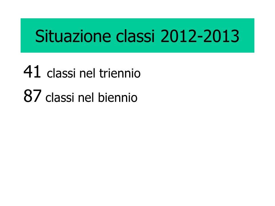 Situazione classi 2012-2013 41 classi nel triennio 87 classi nel biennio