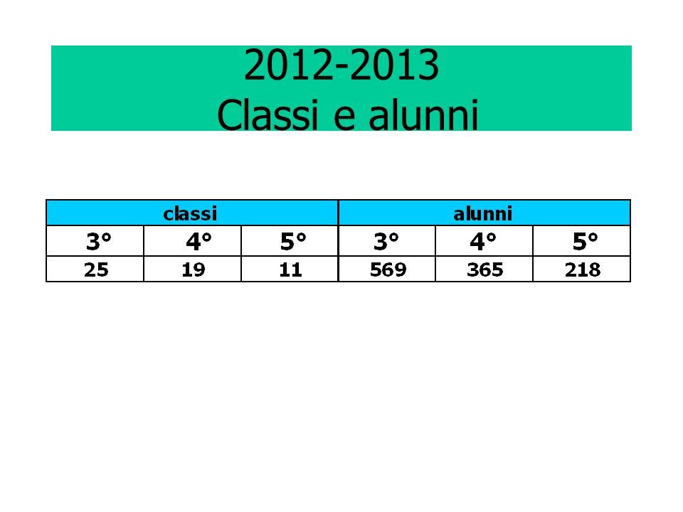 2012-2013 Classi e alunni