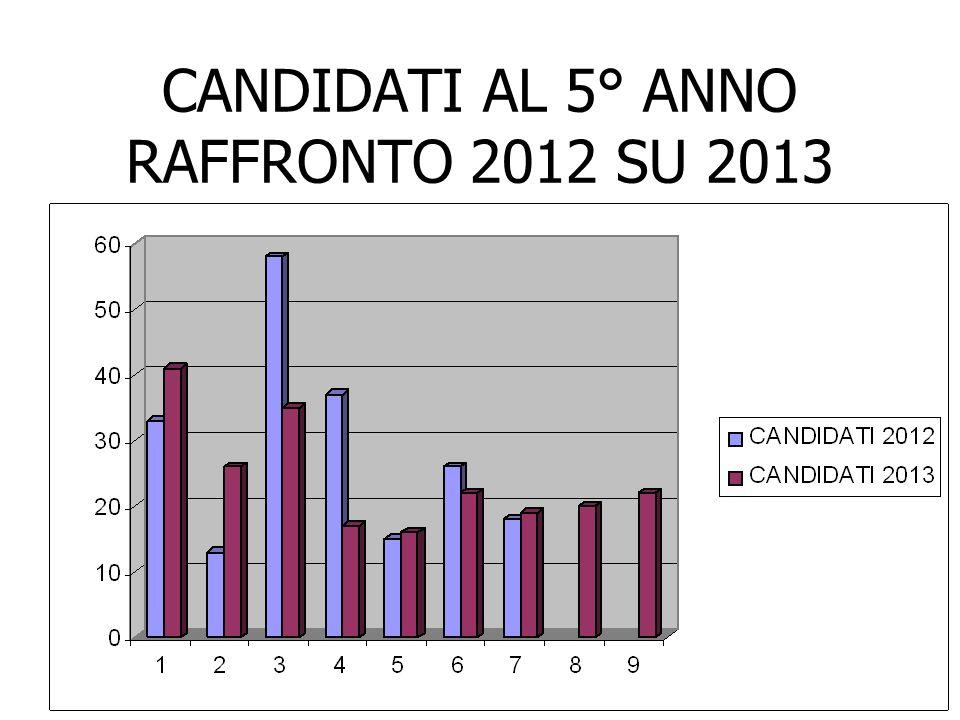 CANDIDATI AL 5° ANNO RAFFRONTO 2012 SU 2013