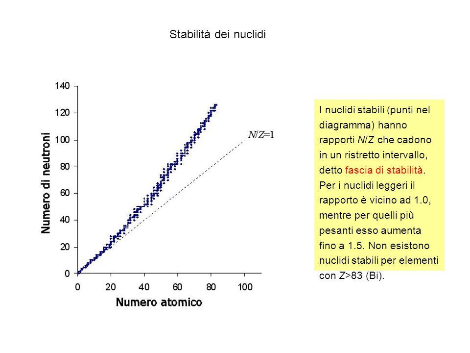 Stabilità dei nuclidi