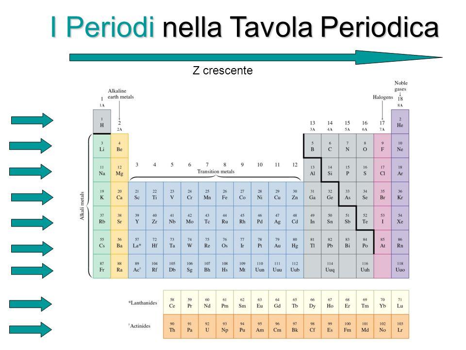I Periodi nella Tavola Periodica