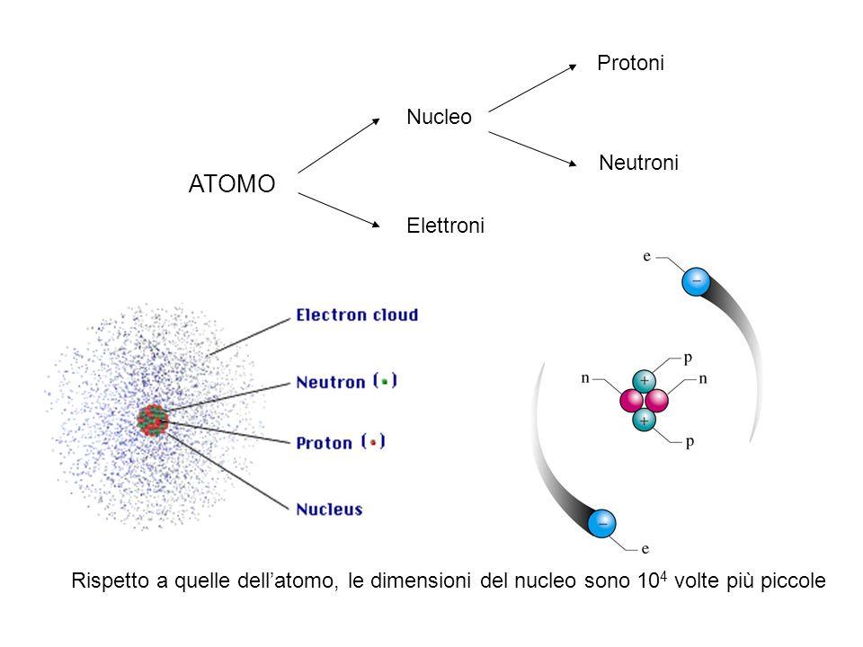 ATOMO Protoni Nucleo Neutroni Elettroni