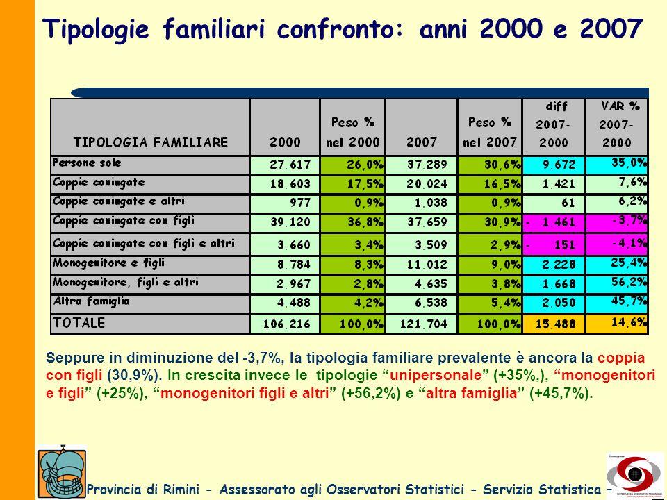 Tipologie familiari confronto: anni 2000 e 2007