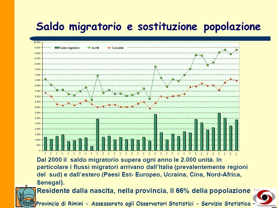 Saldo migratorio e sostituzione popolazione