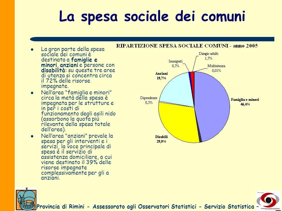 La spesa sociale dei comuni