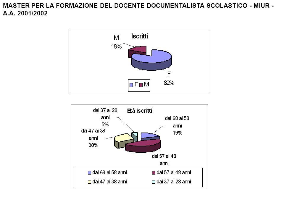 MASTER PER LA FORMAZIONE DEL DOCENTE DOCUMENTALISTA SCOLASTICO - MIUR - A.A. 2001/2002