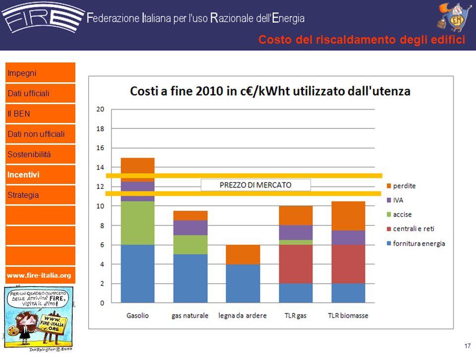 Costo del riscaldamento degli edifici